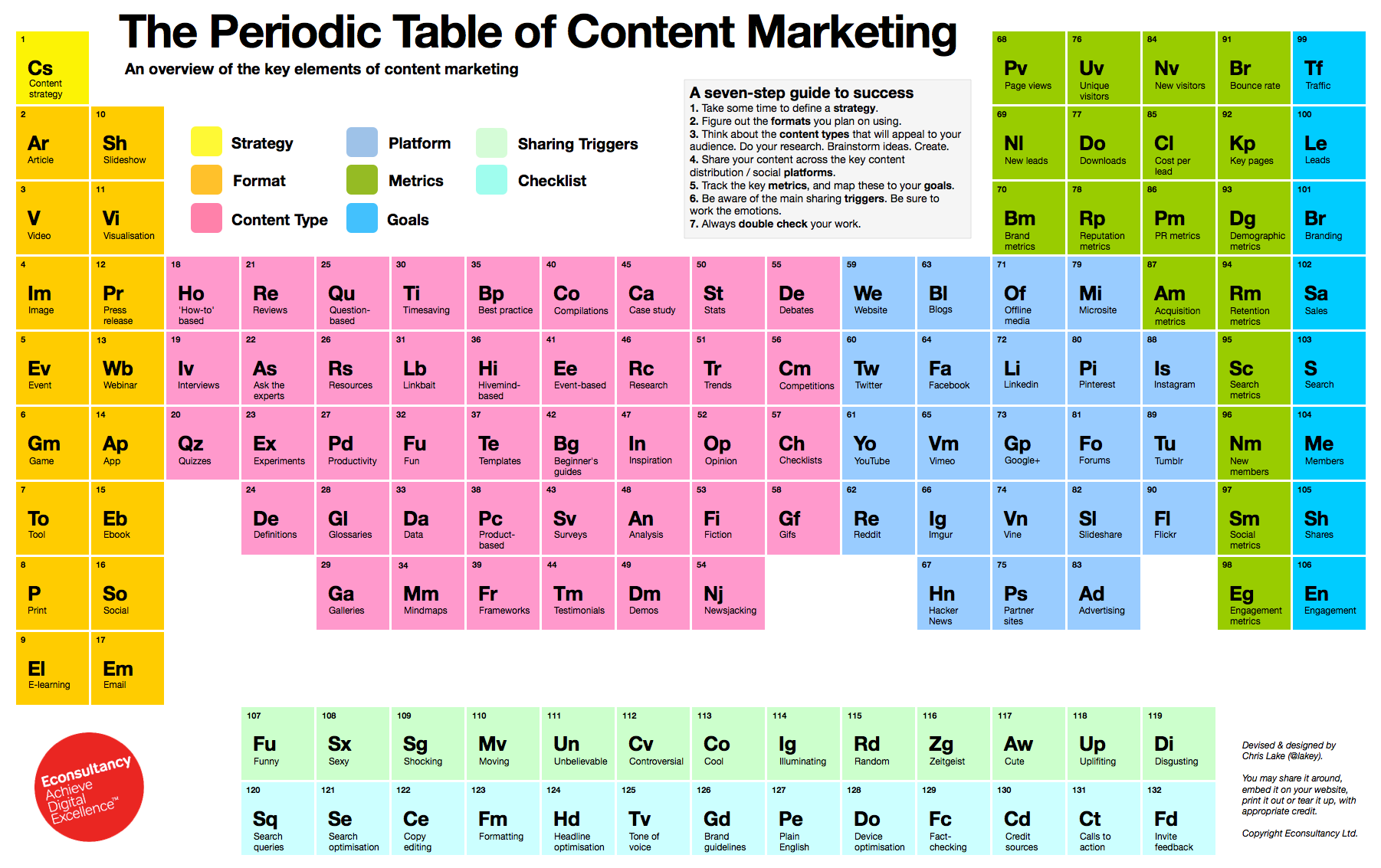 5 ways to generate more leads with content marketing periodic table of content marketing gamestrikefo Choice Image